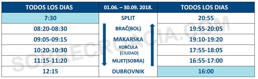Horarios del Catamaran Split-Brac-Makarska-Korcula-Dubrovnik