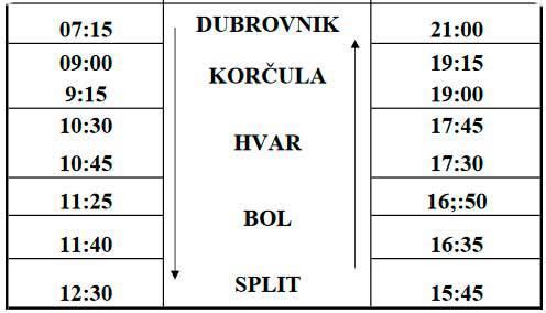Los horarios del catamaran Split - Dubrovnik para el periodo desde 09 de junio hasta 18 de septiembre