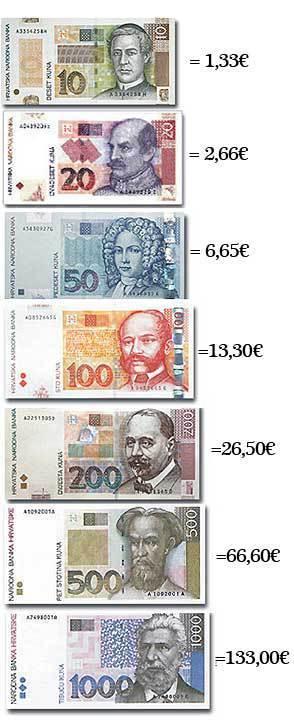クロアチア通貨